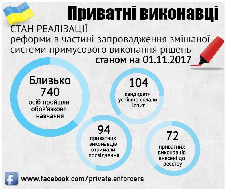 Дані станом на 01.11.2017